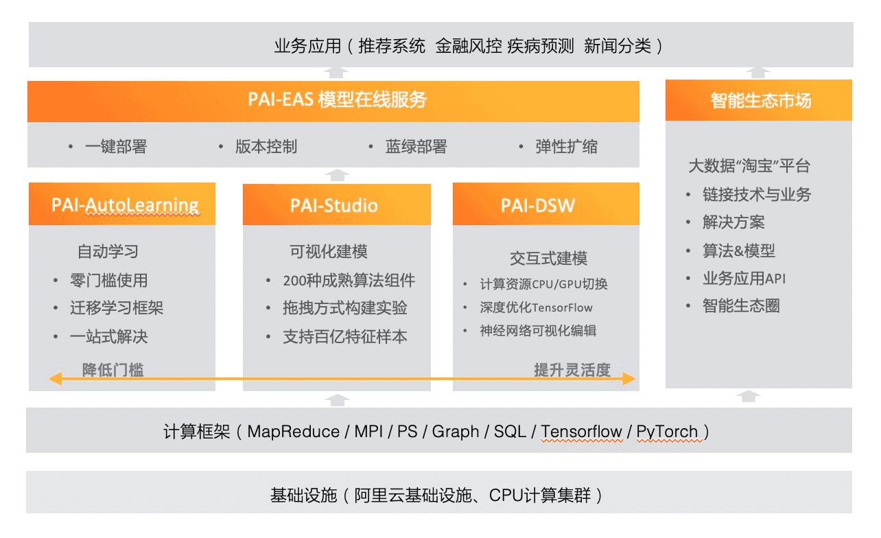阿里云机器学习PAI平台的产品架构及上下游关系