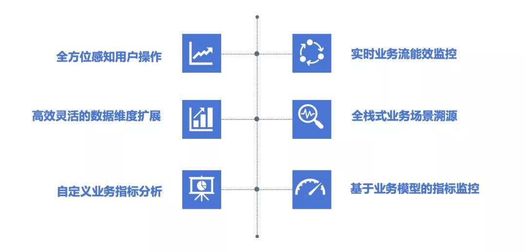 智能业务运维如何带来业务突破性增长