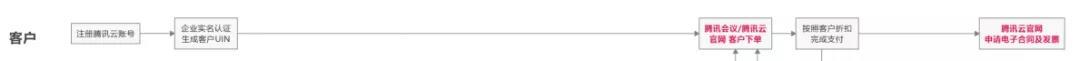 用户超过1个亿的腾讯会议,到底有多香?腾讯会议功能大盘点