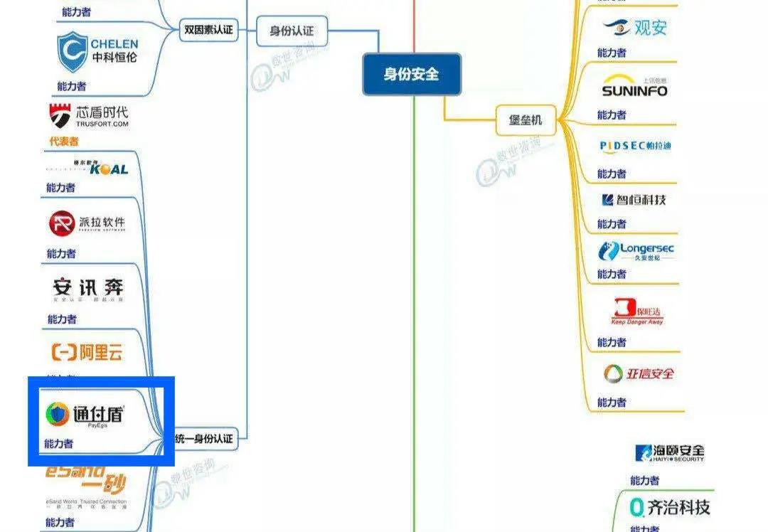 中国网络安全能力图谱发布,通付盾入围四大安全领域